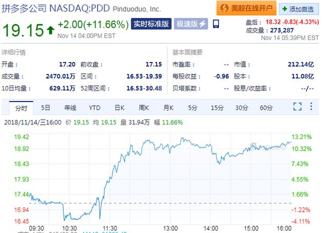 拼多多成做空目标 周三股价却大涨11.66% 股票行情