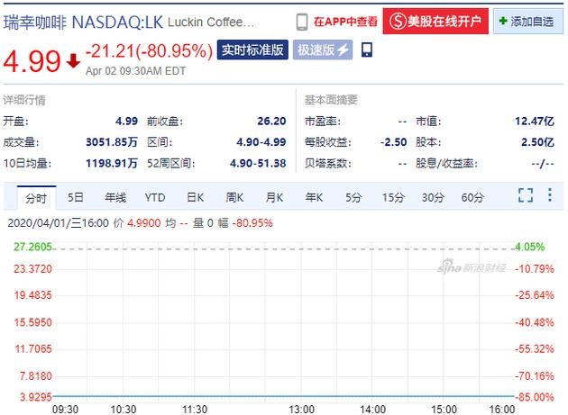 瑞幸开盘暴跌80.95%,此前承认虚假交易约22亿元