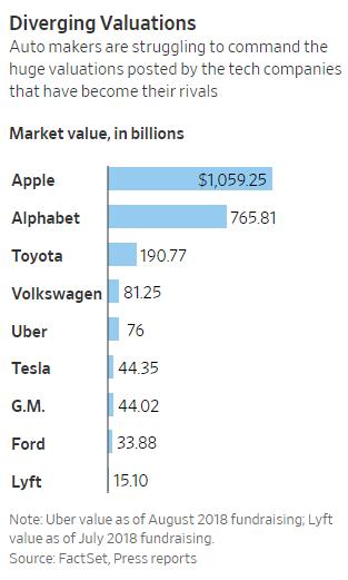 主要科技企业和汽车企业市值比较