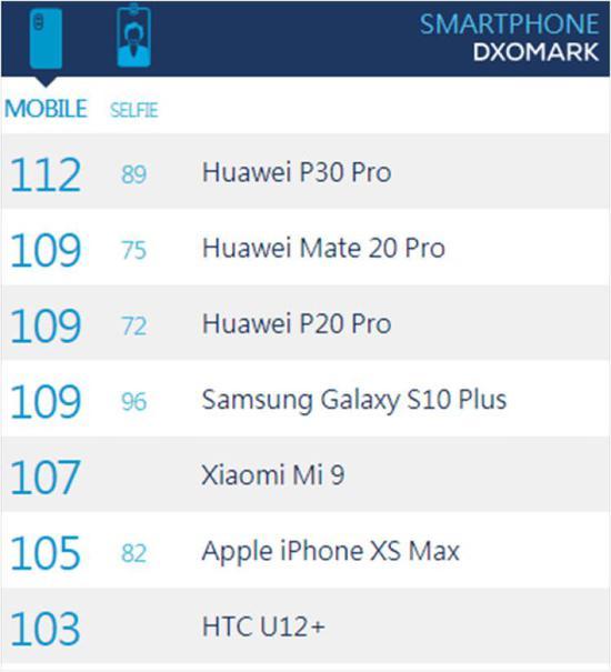 图/DxOMark榜单中文版