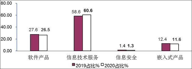 图5 2019年/2020年1-4月软件业分类收入占比情况