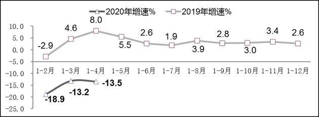 图3 2019年-2020年1-4月软件业出口增长情况