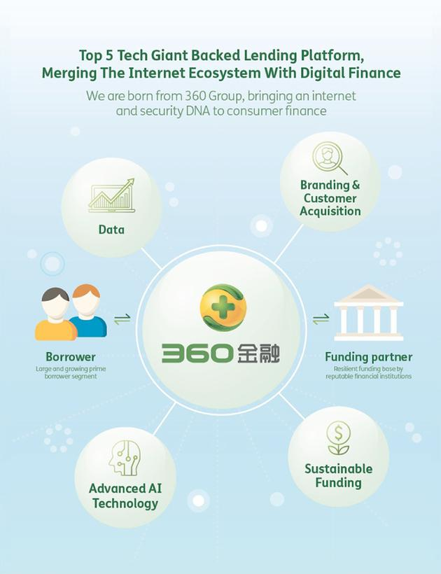 360金融赴美IPO:拟筹资不超过2亿美元