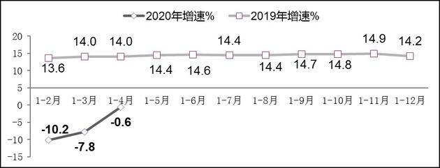图82019年-2020年1-4月副省级中心城市软件业务收入增长情况