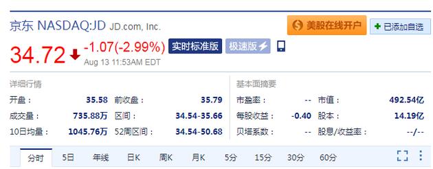 京东市值跌破500亿美元 盘中股价下跌2.99%