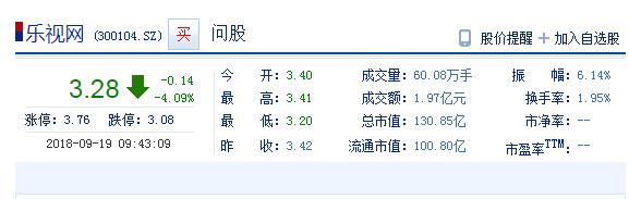 乐视网被列入失信被执行人名单 公司股价跌逾4%