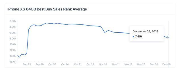 百思买销售数据显示iPhoneXS系列节假日期间销量大跌 股票行情
