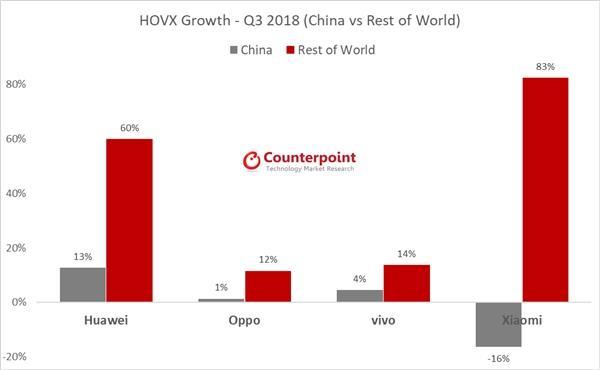 全球手机三季度出货量下滑3%:华为小米逆势增长 证券资讯