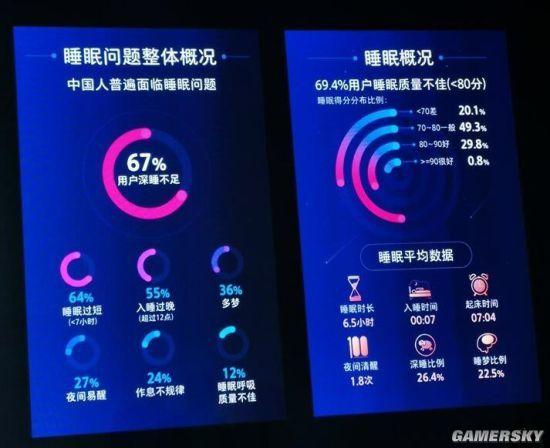 华为:中国人均每天走路8088步 近7成睡眠不佳 股票行情