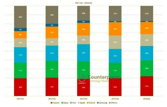 三星承认中国市场失败:智能手机占有率或不足1% 股票配资