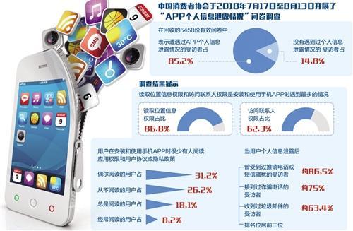中消协调查:85.2%受访者曾遭遇App个人信息泄露情况 股票配资