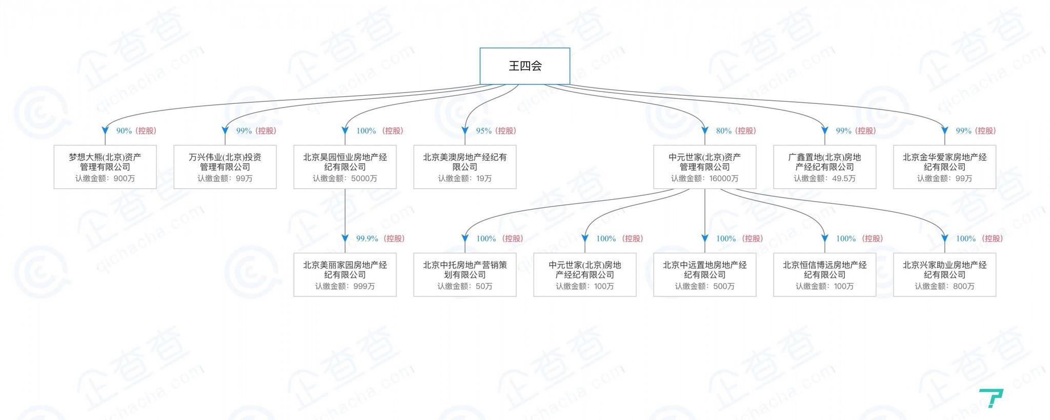 昊园恒业法人王四会控股企业 来源:企查查
