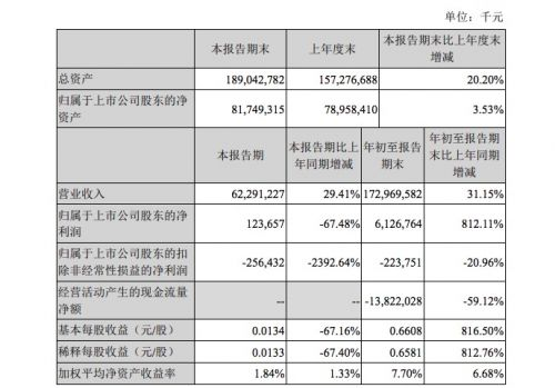 苏宁易购前三季度营收1729.7亿元 同比增长31.15% 证券资讯