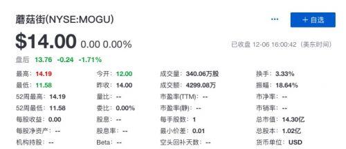 蘑菇街正式登陆美股上市:首日收盘价14美元 与发行价持平 证券资讯