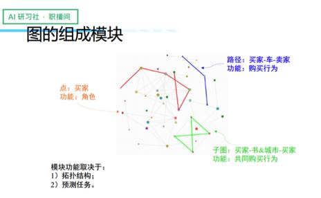 郑文琛:基于网络功能模块的图特征学习 证券资讯